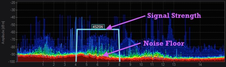 Сигнал уровня шума