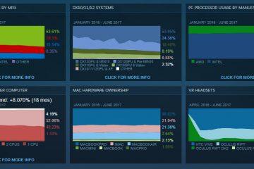Исследование от Steam показало, что геймеры предпочитают процессоры Intel и карты Nvidia