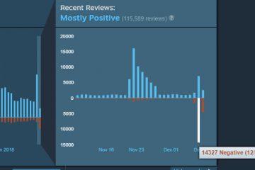 CS:GO получила 14,000 негативных отзывов Steam за один день