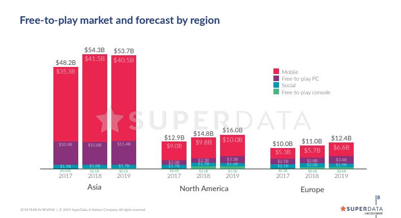 Fortnite заработала целых $2,4 млрд в 2018