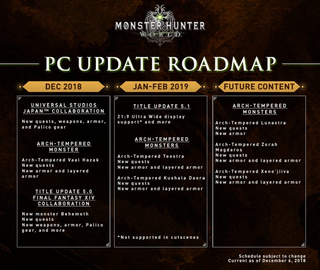 Обновленная дорожная карта Monster Hunter World включает в себя поддержку соотношения сторон 21:9