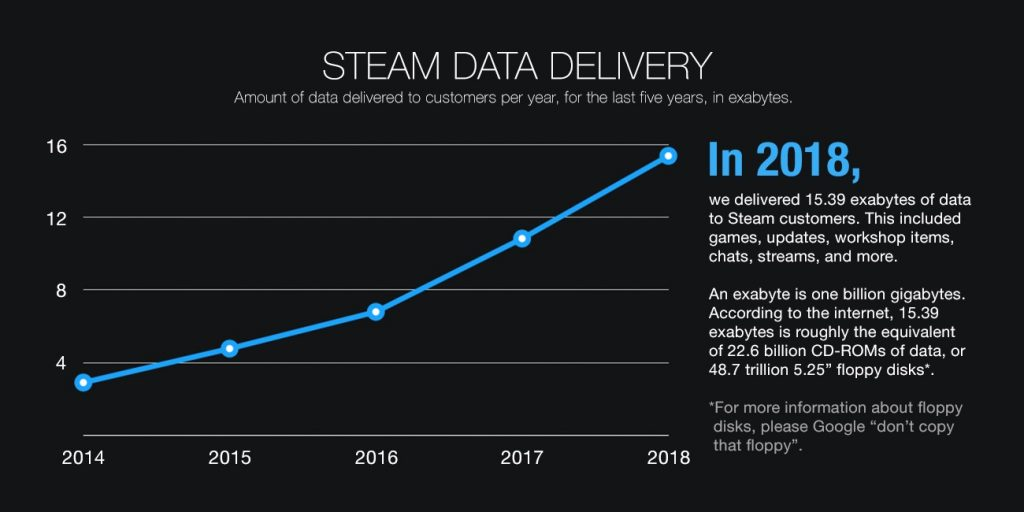 Steam предоставили 15 млрд. гигабайт данных в 2018 году