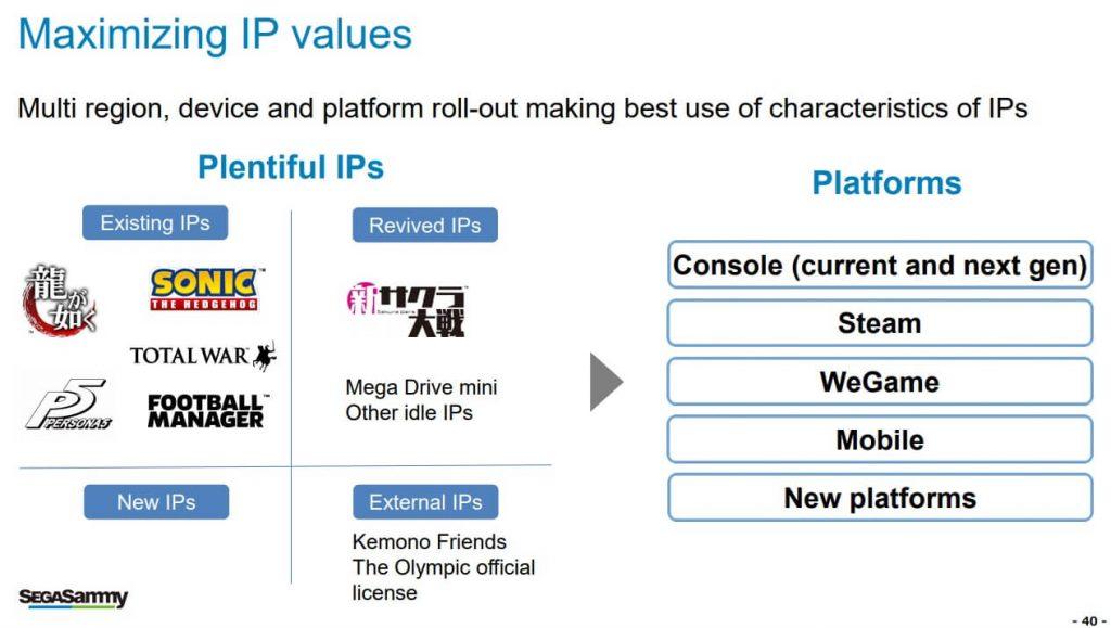 Sega хочет сфокусироваться на заграничных рынках и ПК