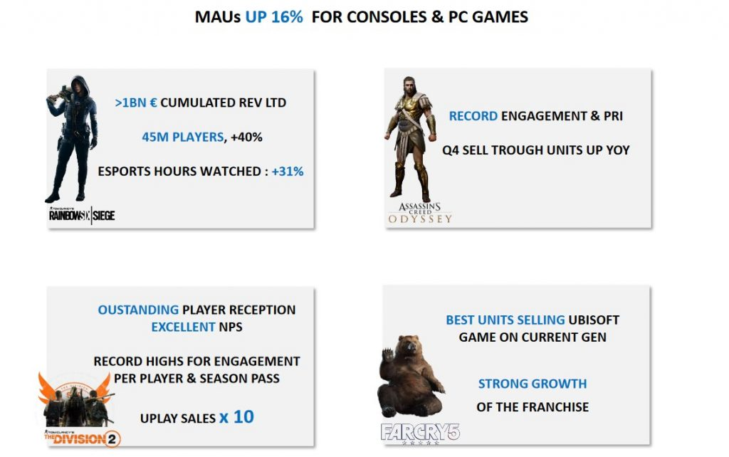 The Division 2 в Uplay было продано в 10 раз больше, чем первой части