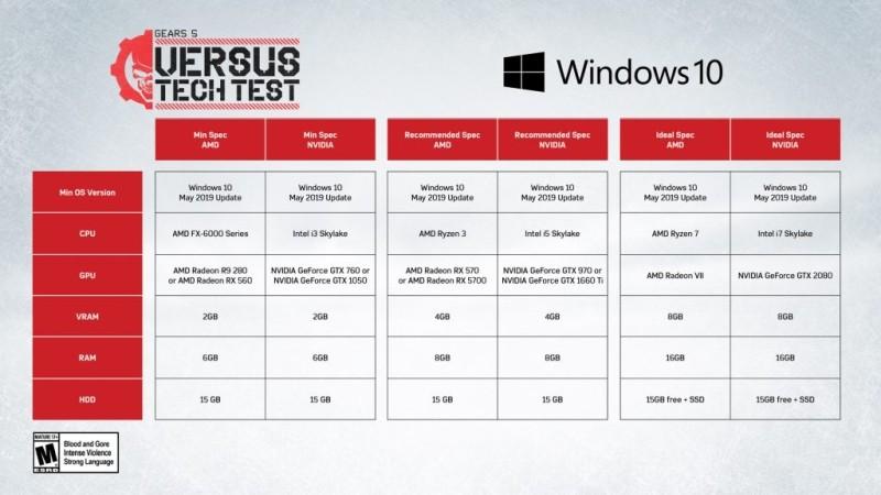 Июльские тесты Gears 5 и системные требования