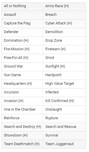 Режимы в Call of Duty Modern Warfare