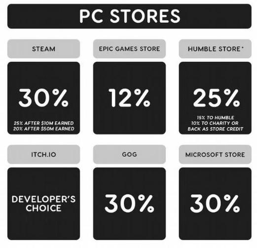 Epic борется не только со Steam, но и со всей индустрией