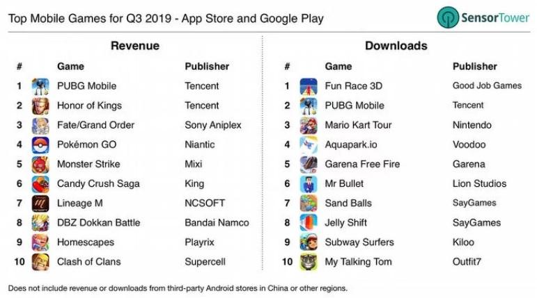 PUBG Mobile - самая прибыльная мобильная игра 2019 года