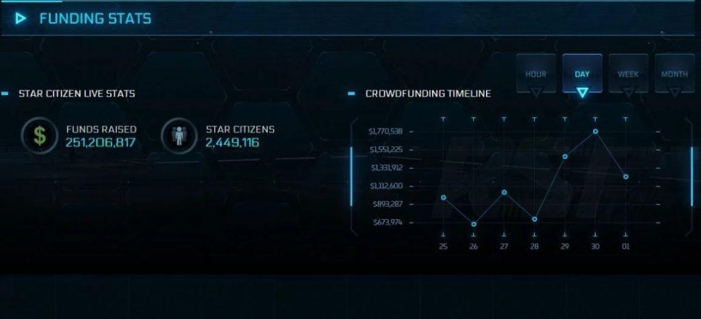 Star Citizen уже собрала четверть миллиарда долларов
