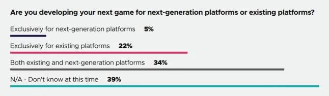 Более половины создающихся на данный момент игр, ориентированы на ПК