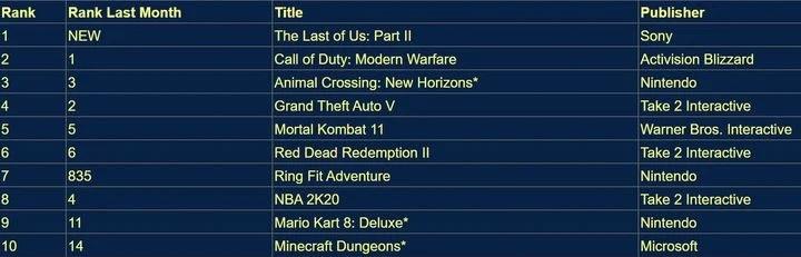 2020 год может стать рекордным для игровой индустрии