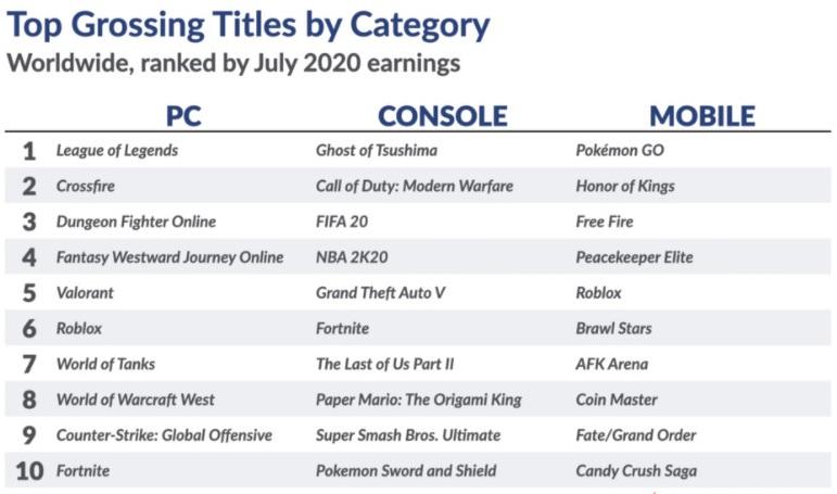 Отчёт SuperData: Ghost of Tsushima показал лучшие результаты для новых брендов от Sony